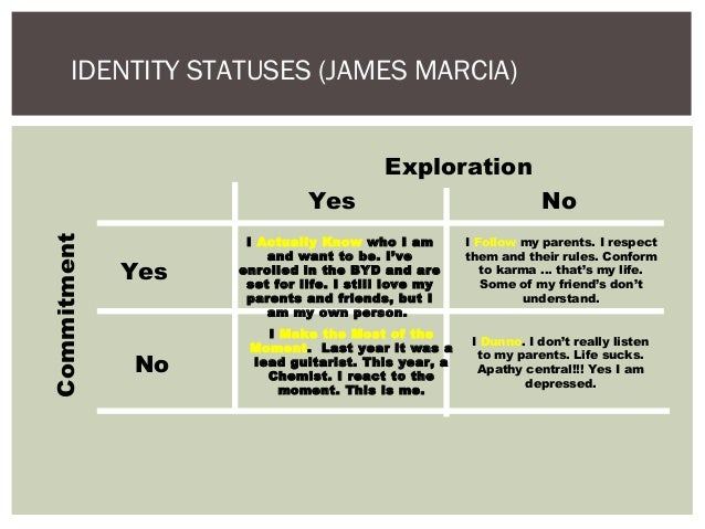 marcia personality popularity theory
