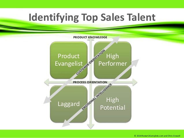 Identifying Top Sales Talent Product Evangelist High Performer Laggard High Potential PROCESS ORIENTATION PRODUCT KNOWLEDG...