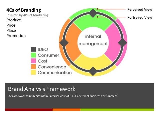 Brand architecture and branding analysis