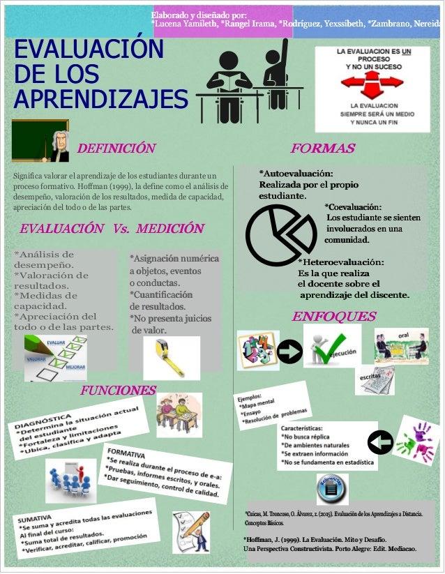 DEFINICIÓN EVALUACIÓN DE LOS APRENDIZAJES Elaborado y diseñado por: *Lucena Yamileth, *Rangel Irama, *Rodríguez, Yexssibet...