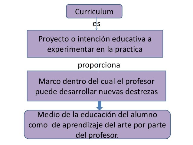"""curriculum stenhouse Curriculum development in vocational education and training according to stenhouse (1975), """"a curriculum is an attempt to communicate the essential principles of an."""