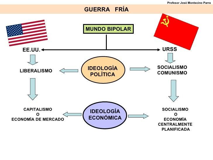 MUNDO BIPOLAR GUERRA  FRÍA EE.UU. URSS LIBERALISMO SOCIALISMO COMUNISMO CAPITALISMO O ECONOMÍA DE MERCADO SOCIALISMO  O EC...