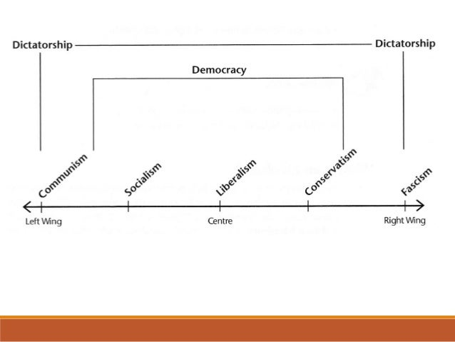 the political spectrum We conceptualized ideological consistency as the extent to which an individual's  attitudes toward diverse political issues are coherent among.