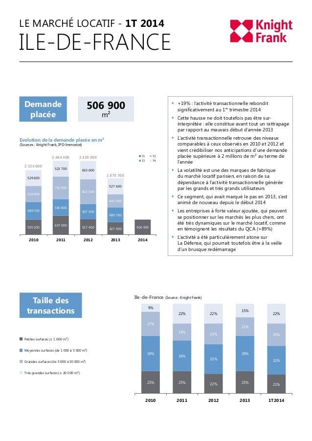 LE MARCHÉ LOCATIF - 1T 2014 ILE-DE-FRANCE Demande placée 506 900 m² Evolution de la demande placée en m² (Sources : Knight...
