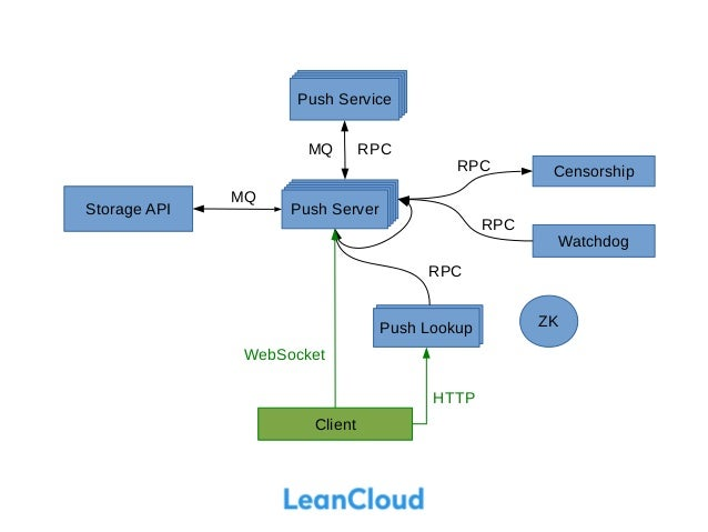 lean message architecture highlights