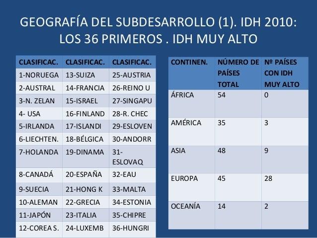 GEOGRAFÍA DEL SUBDESARROLLO (1). IDH 2010:     LOS 36 PRIMEROS . IDH MUY ALTOCLASIFICAC. CLASIFICAC. CLASIFICAC.    CONTIN...
