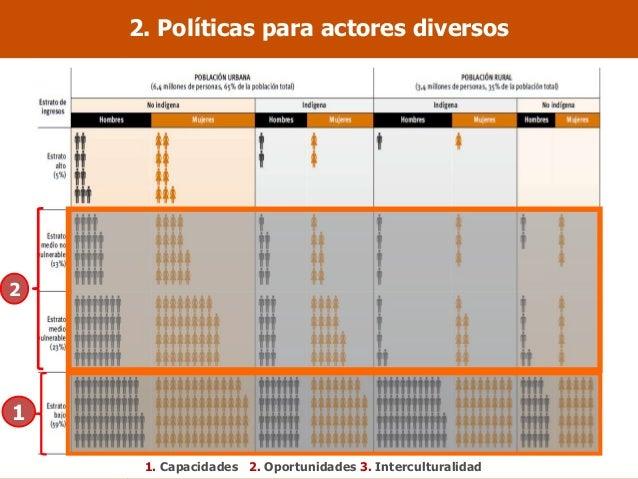 2. Políticas para actores diversos 1. Capacidades 2. Oportunidades 3. Interculturalidad 1 2