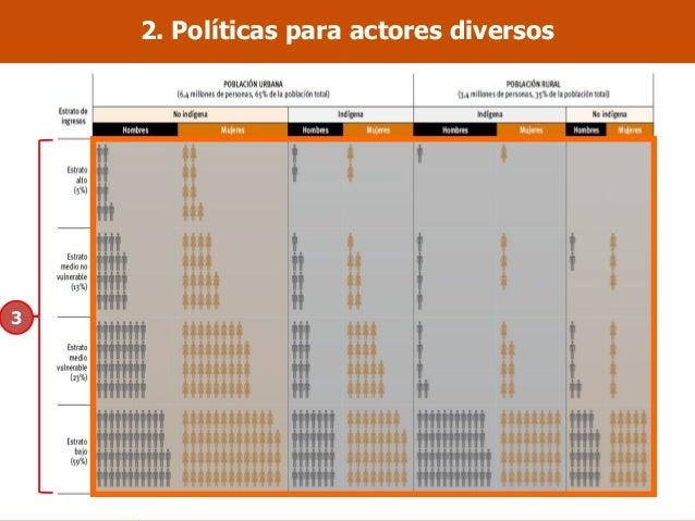 2. Políticas para actores diversos 1. Capacidades 2. Oportunidades 3. Interculturalidad 3