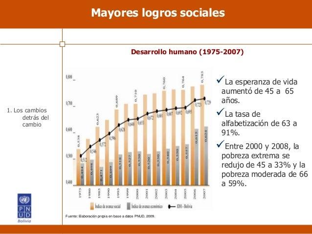 Mayores logros sociales Desarrollo humano (1975-2007) La esperanza de vida aumentó de 45 a 65 años. La tasa de alfabetiz...