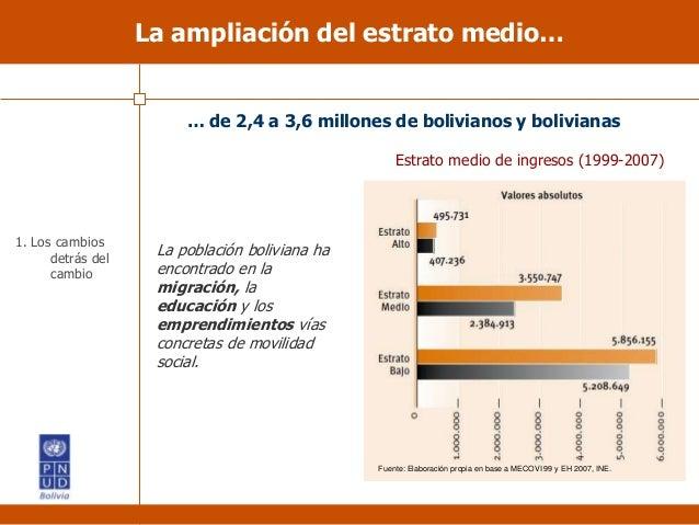 La población boliviana ha encontrado en la migración, la educación y los emprendimientos vías concretas de movilidad socia...