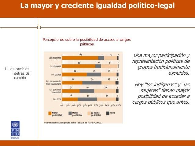 Percepciones sobre la posibilidad de acceso a cargos públicos Una mayor participación y representación políticas de grupos...