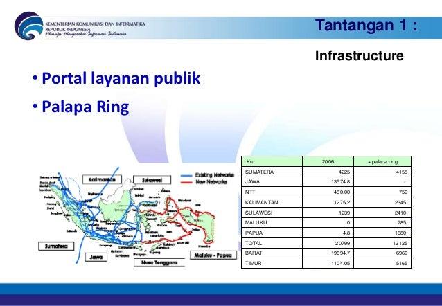Tantangan 1 :                                       Infrastructure• Portal layanan publik• Palapa Ring                    ...