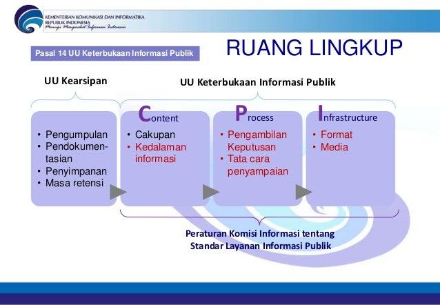 Pasal 14 UU Keterbukaan Informasi Publik      RUANG LINGKUP  UU Kearsipan                      UU Keterbukaan Informasi Pu...
