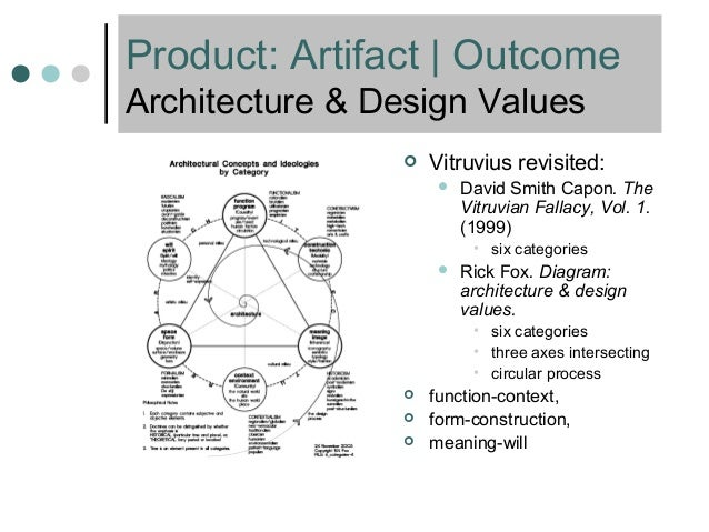 Amazing ... 20. Product: Artifact | Outcome Architecture U0026 Design Values ...
