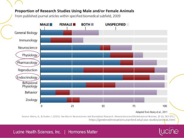 Lucine Health Sciences, Inc.   Hormones Matter Source: Beery, A., & Zucker, I. (2011). Sex Bias in Neuroscience and Biomed...
