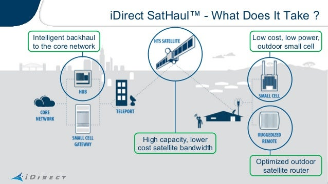 iDirect at MWC 15: Satellite – bringing you up to speed for
