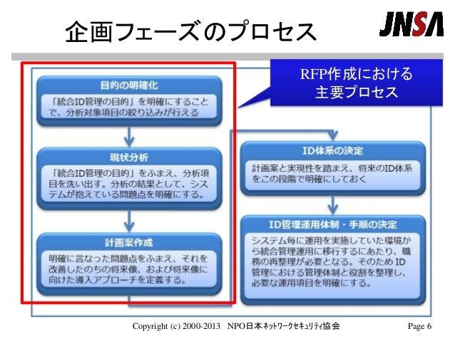 企画フェーズのプロセス Copyright (c) 2000-2013 NPO日本ネットワークセキュリティ協会 Page 6 RFP作成における 主要プロセス