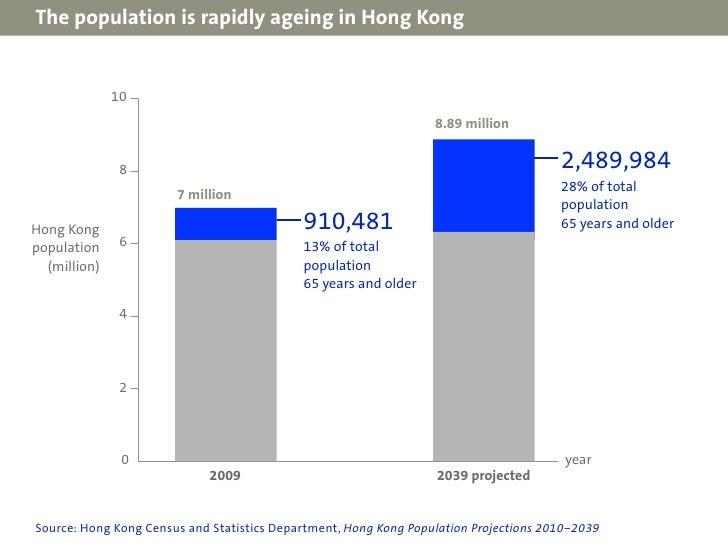 Designing effective medicine labels for senior citizens in Hong Kong Slide 2