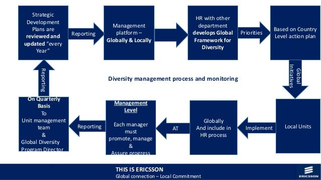global diversity management at ericsson Diversity in ericsson approach and challenges to diversity- • ericsson's approach to global diversity management is 'transversal.