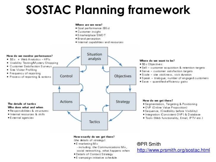 suggested marketing communications plan format sostac Transcript of digital marketing plan  suggested provider: customer  immediate next steps would be to get together as a team and go through the sostac steps.