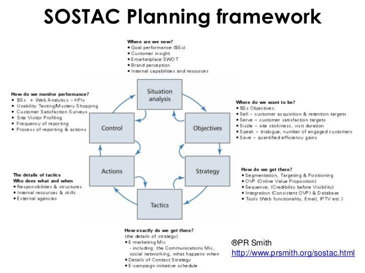 Sostac marketing planning model ppt slide template.