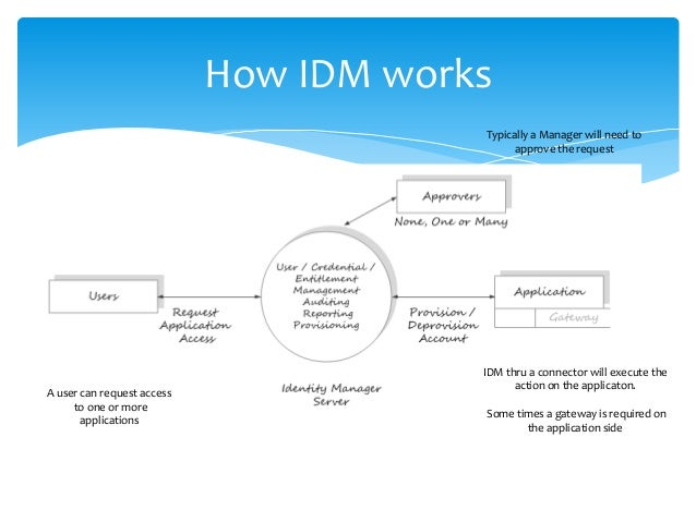 how does idm work