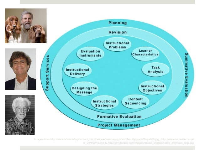 Images from http://www.odu.edu/~gmorriso/, http://www.edvantia.org/about/faculty/graph/Ross100.jpg, http://www.ait.net/tec...