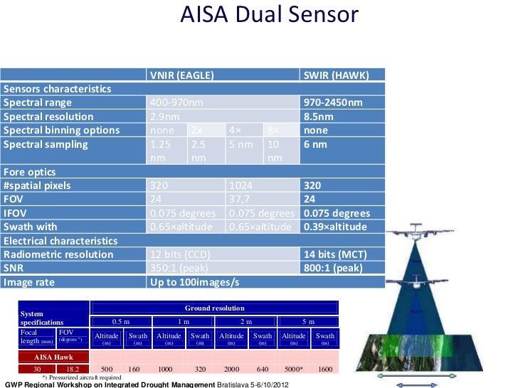 AISA Dual Sensor                                                         VNIR (EAGLE)                                     ...