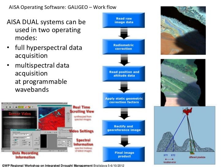AISA Operating Software: GALIGEO – Work flow  AISA DUAL systems can be     used in two operating     modes:  • full hypers...