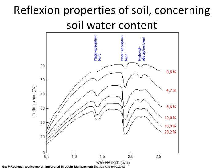 Reflexion properties of soil, concerning                  soil water contentGWP Regional Workshop on Integrated Drought Ma...