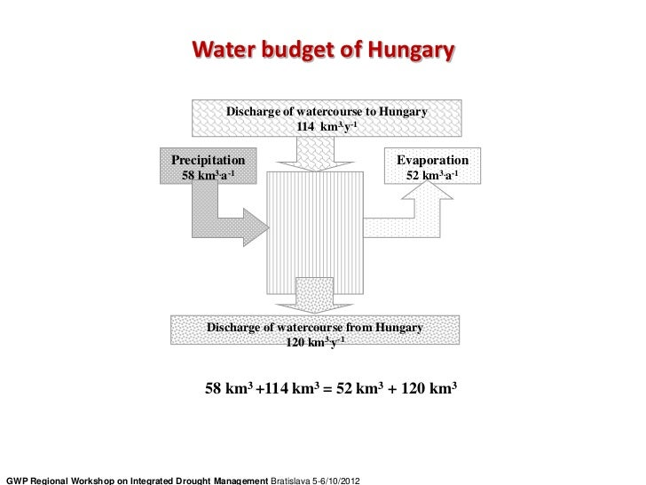 Water budget of Hungary                                                Discharge of watercourse to Hungary                ...