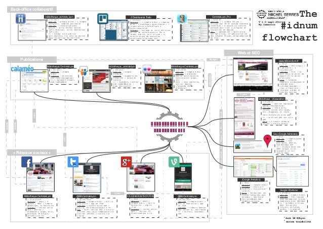 Liensactus,évt.Expos=>évt.facebook > 21/01/2009 Gestion: page; 6 admins1 , dont 1 compte générique, in Hootsuite Contenu...