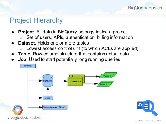 Big Query Basics