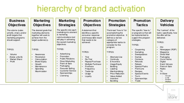 Analyze the role of sales team within L'Oréal's marketing strategy. (3)