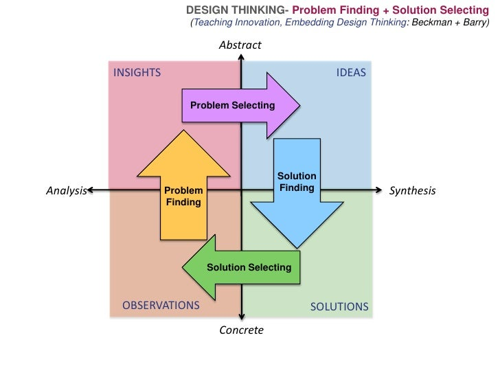 DESIGN THINKING-Problem Finding + Solution Selecting <br />(Teaching Innovation, Embedding Design Thinking: Beckman + Barr...