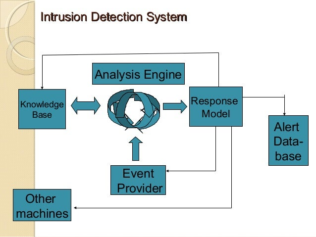 An Intrusion Detection System