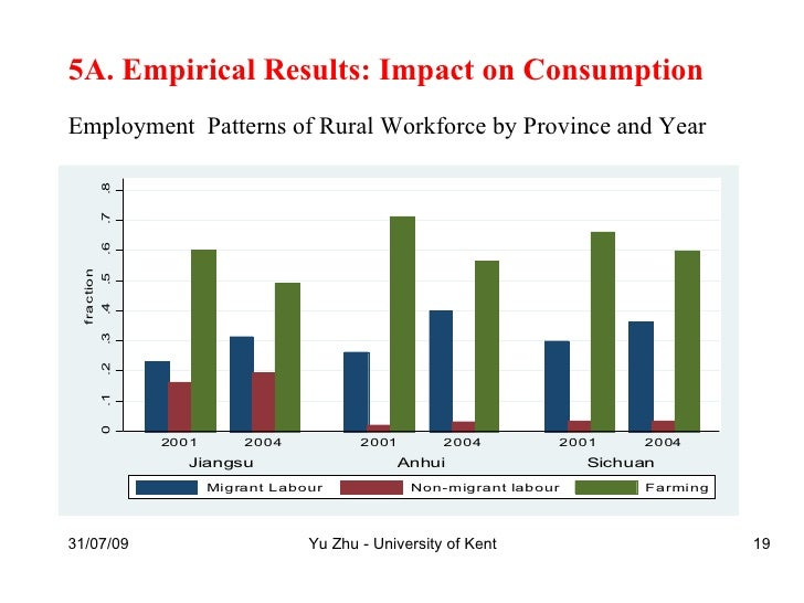 impact of informality on consumption Housing informality also emerges as a consequence of certain institutional and  consumption contemporary  fiscal impact analysis and the costs of.