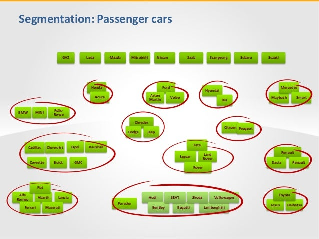 Car Brands Market Map  U0026 Classification Infodiagrams
