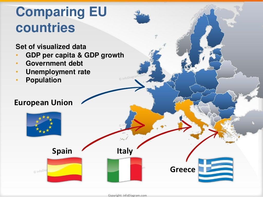 Comparing EUcountriesSet of visualized data