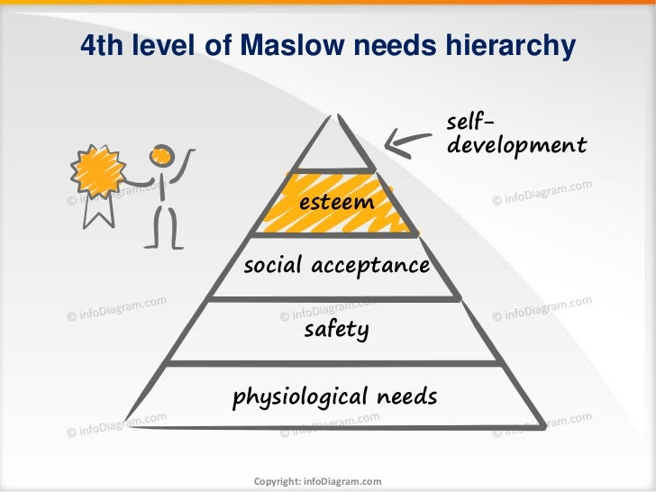 4th level of Maslow needs hierarchy                                         self-                                         ...