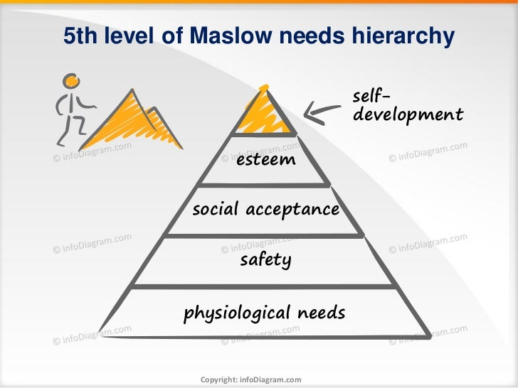 5th level of Maslow needs hierarchy                                         self-                                         ...