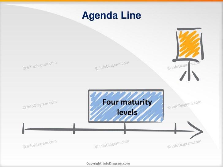 Agenda Line         Four maturity            levelsCopyright: infoDiagram.com