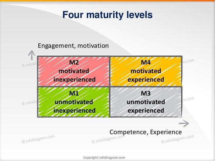 Four maturity levelsEngagement, motivation         M2                                    M4      motivated                ...