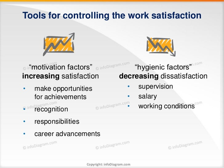 """Tools for controlling the work satisfaction  """"motivation factors""""                        """"hygienic factors""""increasing sati..."""