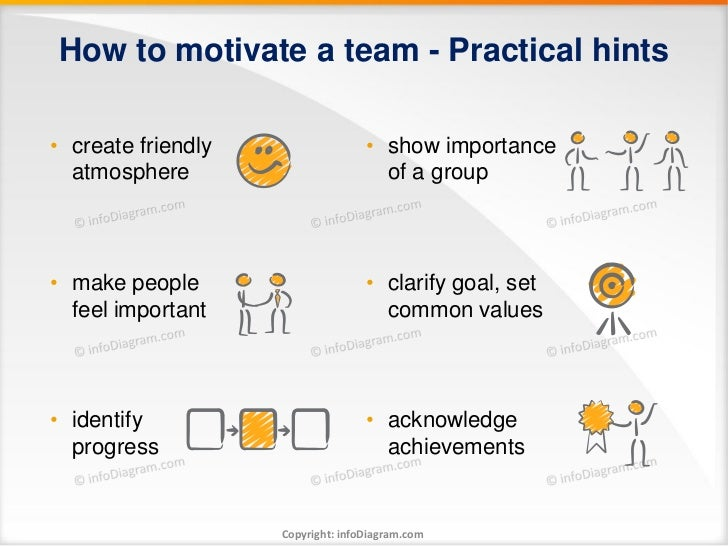 How to motivate a team - Practical hints• create friendly                  • show importance  atmosphere                  ...