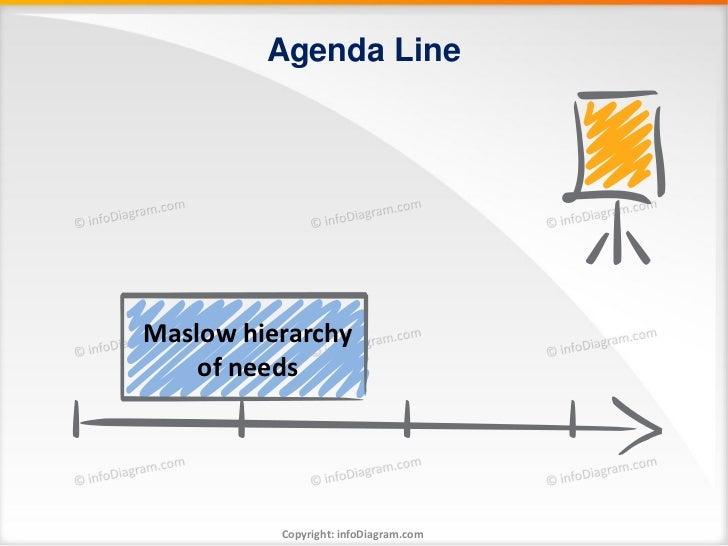 Agenda LineMaslow hierarchy    of needs          Copyright: infoDiagram.com