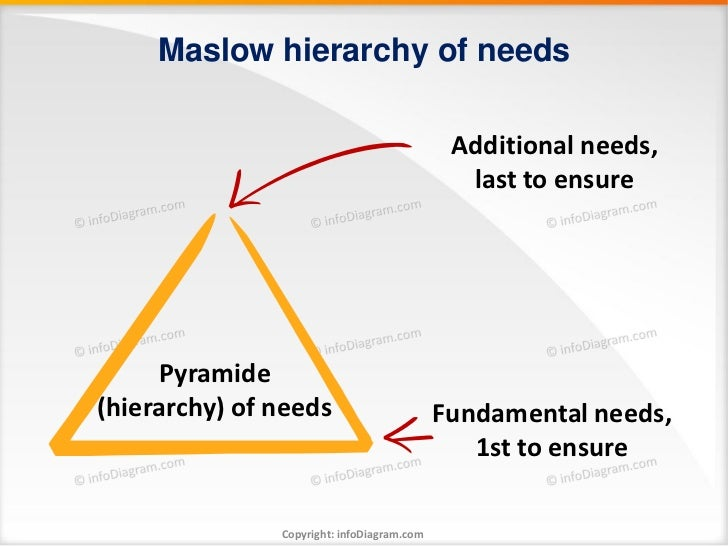 Maslow hierarchy of needs                                             Additional needs,                                   ...
