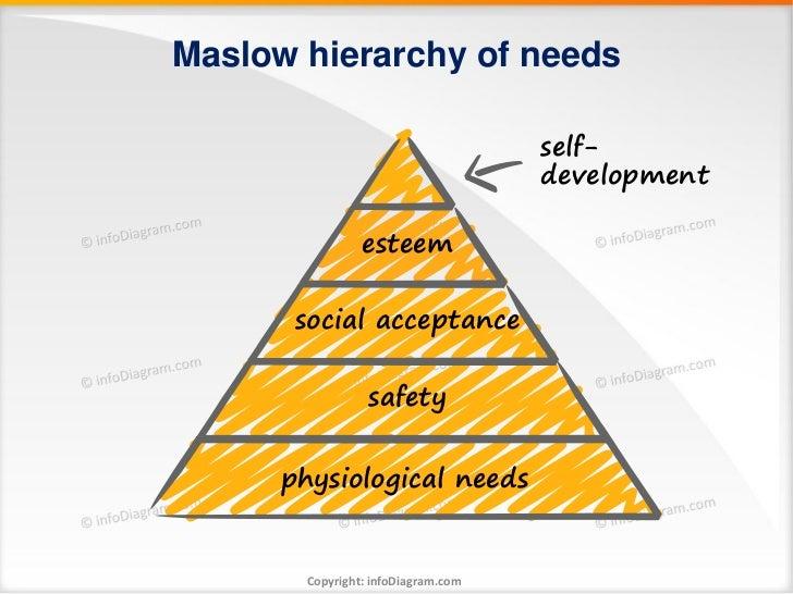 Maslow hierarchy of needs                                     self-                                     development       ...