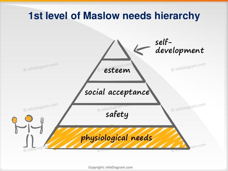 1st level of Maslow needs hierarchy                                         self-                                         ...