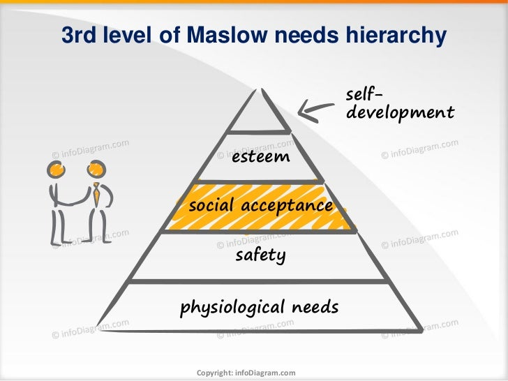 3rd level of Maslow needs hierarchy                                         self-                                         ...